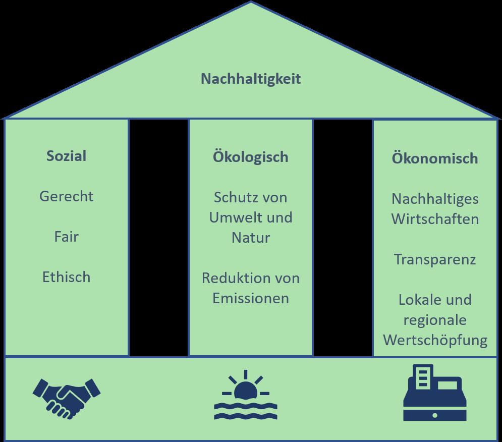 drei Säulen der Nachhaltigkeit